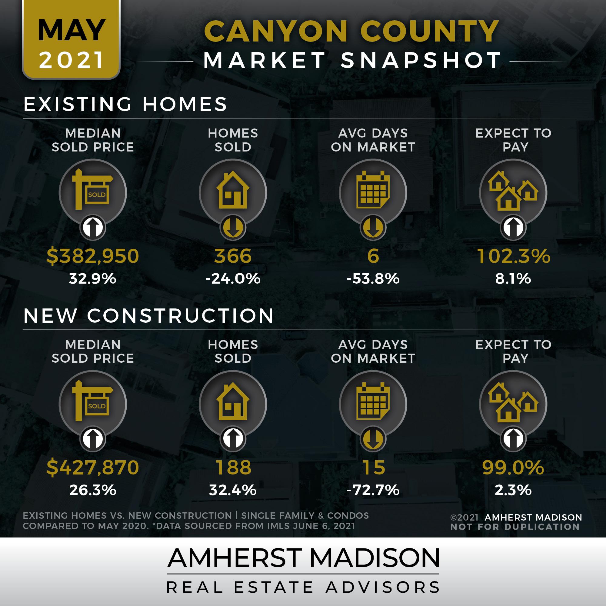 Canyon_MarketSnapshots_May_2021